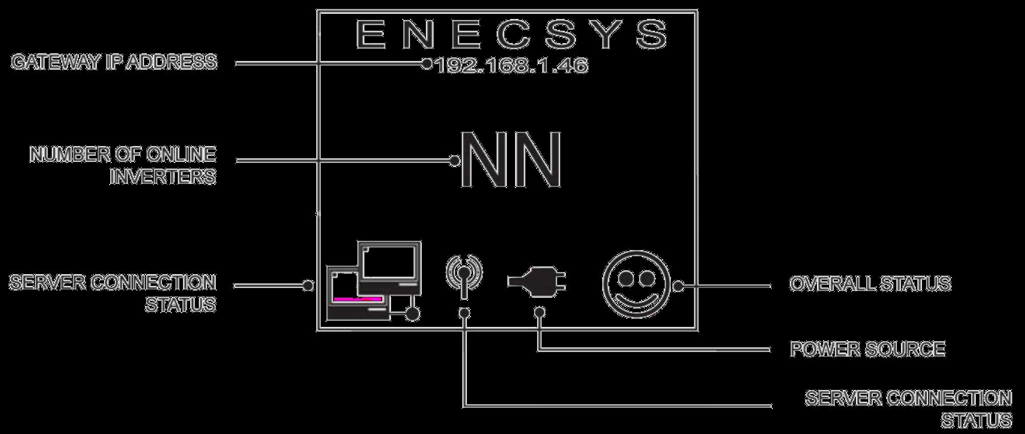 How to Configure Your Enecsys Gateway Enecsys Monitoring